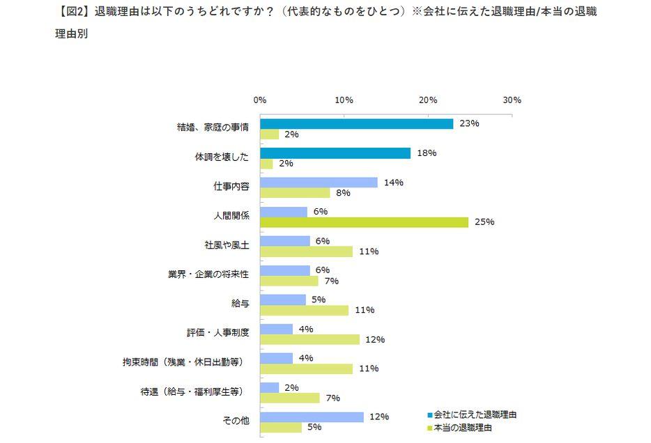 【図2】退職理由は以下のうちどれですか?(代表的なものをひとつ)※会社に伝えた退職理由/本当の退職理由別