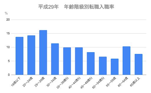 平成29年 年齢階級別転職入職率